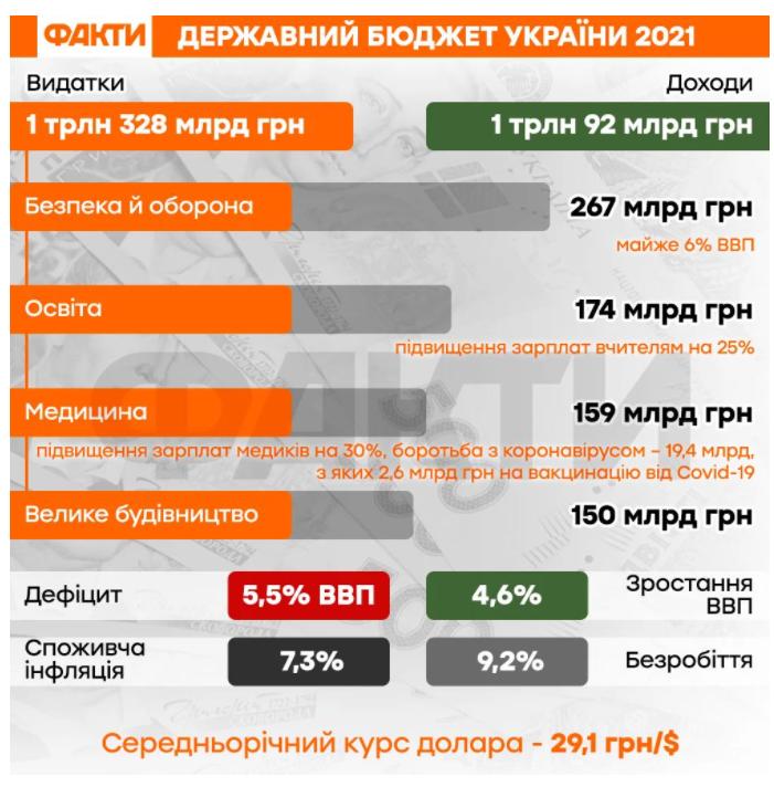 Бюджет Украины 2021